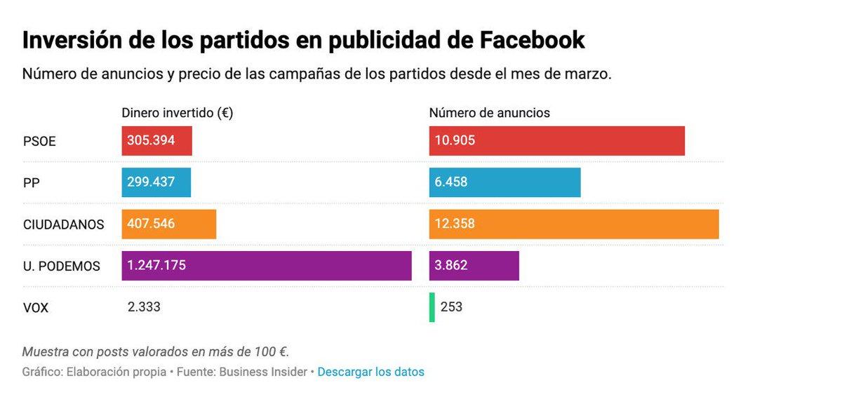 Spagna. I partiti che hanno speso di più su FB sono quelli che - a questo giro - sono andati peggio: Ciudadanos e Podemos. Che dite, la si può finire con le ipotesi di correlazione diretta tra uso dei social e dato elettorale? (Link via @marconurra - businessinsider.es/cuanto-dinero-…