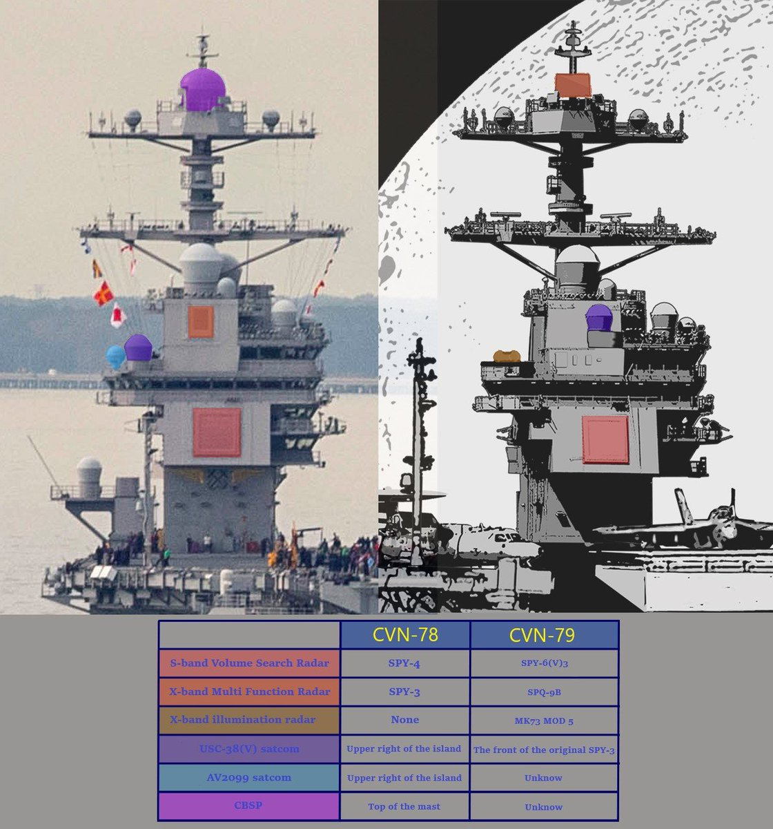 The difference between CVN-78 and CVN-79. S-band radar SPY-6(V)3 and SPY-4, they looked utterly alike. @xaviervav<br>http://pic.twitter.com/dzQu3zwEhq