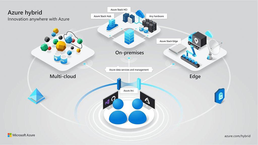Les services Azure s'exécutent désormais dans n'importe quel environnement grâce à de nouvelles fonctionnalités hybrides: Annonce relative à Azure Arc | Blog | Microsoft Azure  https:// buff.ly/34Ob5dc    <br>http://pic.twitter.com/eLuXXVXfa9