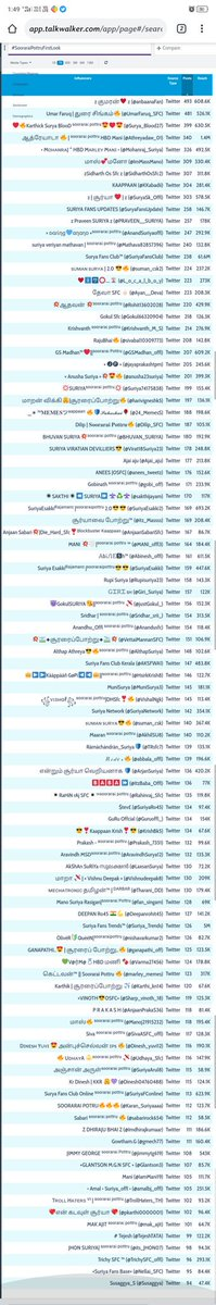• Here We Our Tag #SooraraiPottruFirstLook Top 100 Members Tweets Contribution List   This Pic Just For Your Kind Information. Apart This List Too Many Members Are Participated. I Thank Each And Every #AnbaanaFans     @Suriya_offl #Record #Trend #Love #Verithanam #Lion<br>http://pic.twitter.com/3tQSsjTvZL