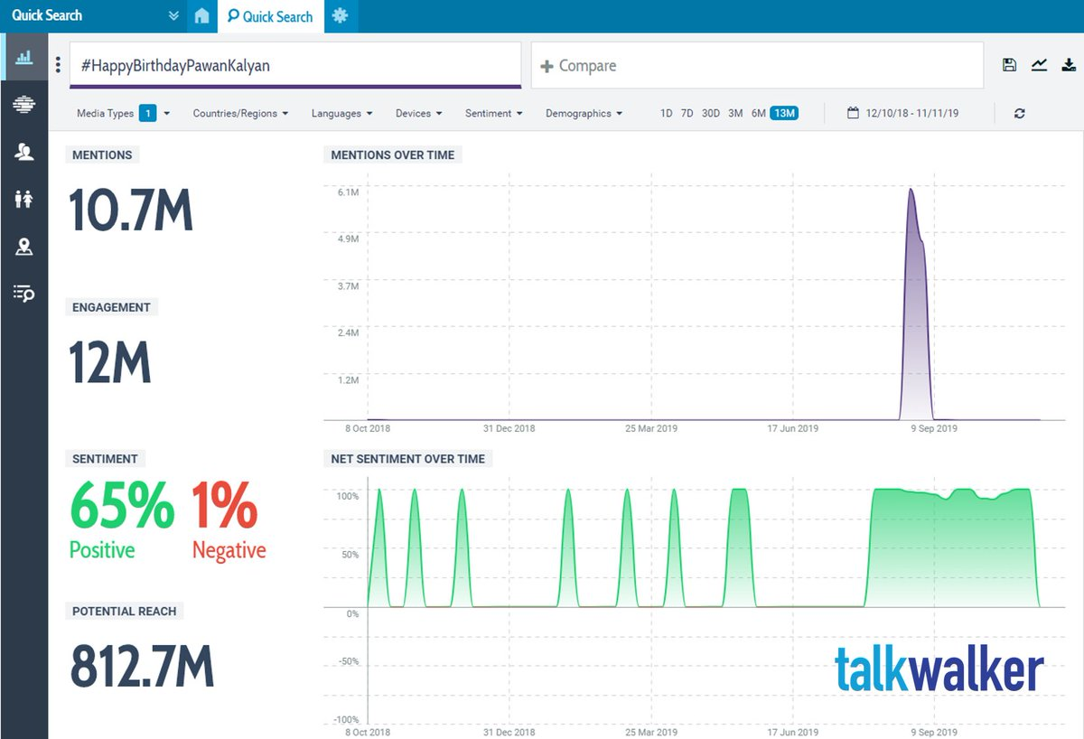 #HappyBirthdayPawanKalyan has been mentioned 10.7M times on Twitter over the course of 13 months. To track your favorite hashtags with data from the last 7 days, you can sign up for Talkwalker's Free Social Search here:  http:// ow.ly/NTlM50x4pPA    <br>http://pic.twitter.com/Pv9HvQWUPw