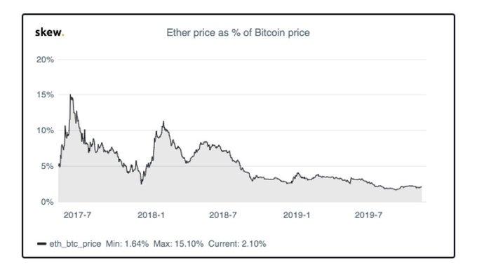 《行情| ETH / BTC价格在过去24小时内上涨了7%,货币对是否最终触底?》