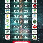 Image for the Tweet beginning: Türkiye Basketbol Ligi'nde 5. hafta