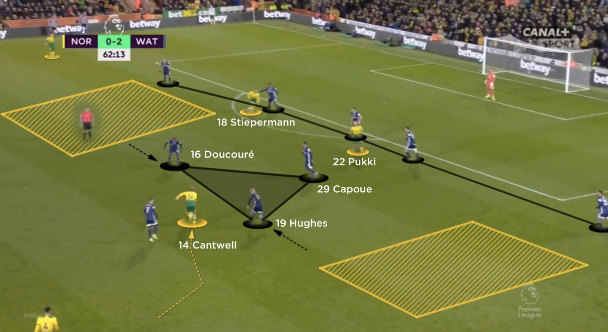 🐝 How the use of a 5-3-2 block helped Watford to their first league win of the season #NORWAT | bit.ly/2NAV9oX