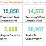 Image for the Tweet beginning: Monday's #grid snapshot. For more