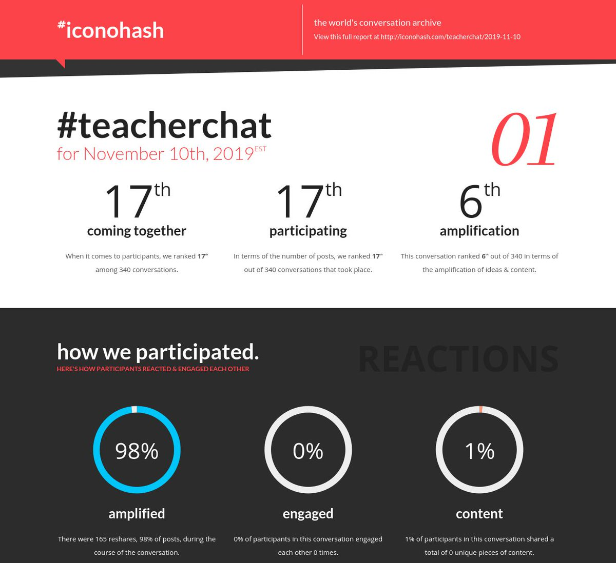 Your daily conversation report is ready for #teacherchat  for Nov 10th  http://iconohash.com/teacherchat/2019-11-10  …
