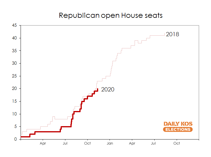 Republican House retirements are nearly keeping pace with the frenetic, record-setting 2018 cycle, despite a smaller caucus 1/3
