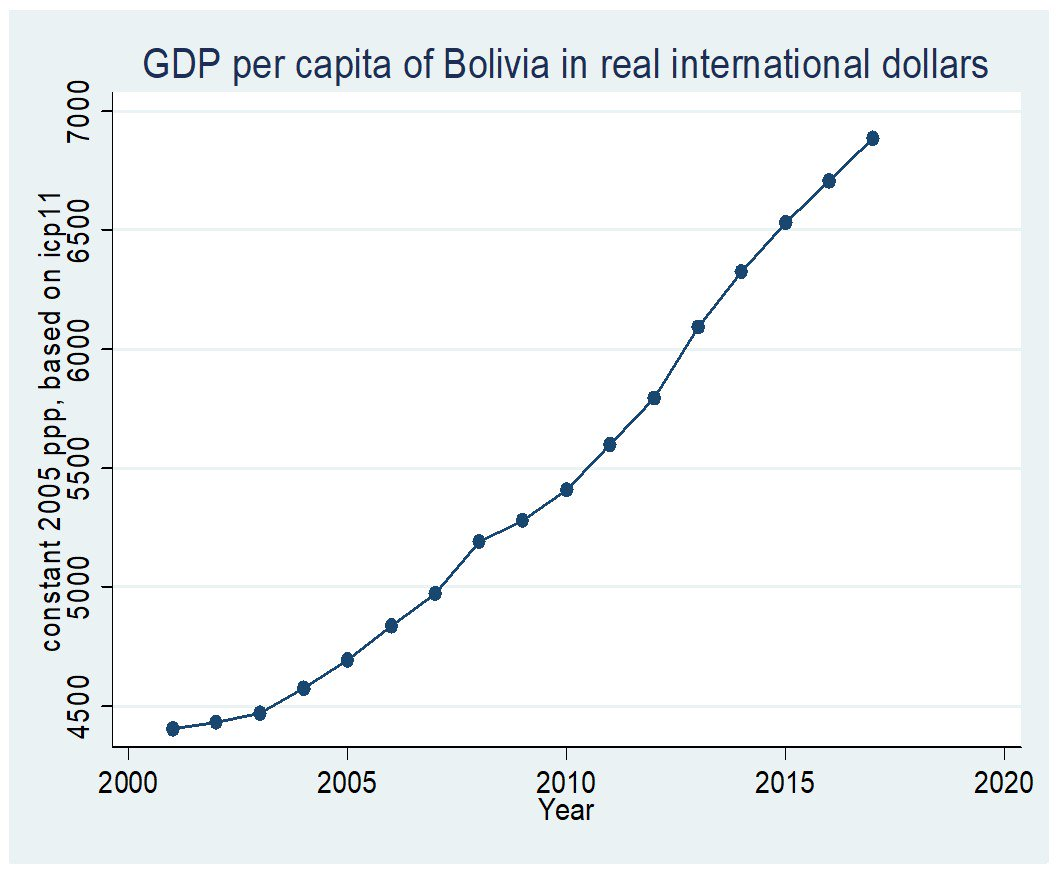 Branko Milanovic A Twitter Here Is Gdp Per Capita Of Bolivia Since 2000