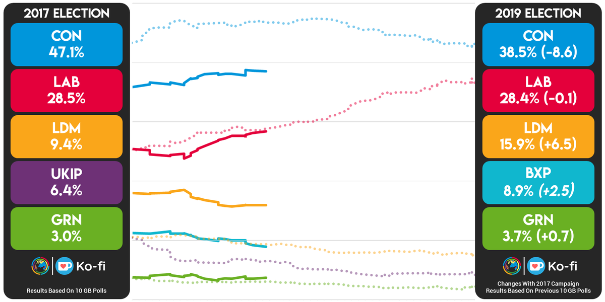 Current Polling Compared to This Time in the 2017 Campaign: CON: 38.5% (-8.6) LAB: 28.4% (-0.1) LDM: 15.9% (+6.5) BXP: 8.9% (+2.5)* GRN: 3.7% (+0.7) *Changes w/ UKIP vote share.