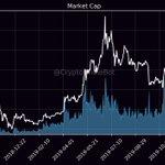 Image for the Tweet beginning: MarketCap: