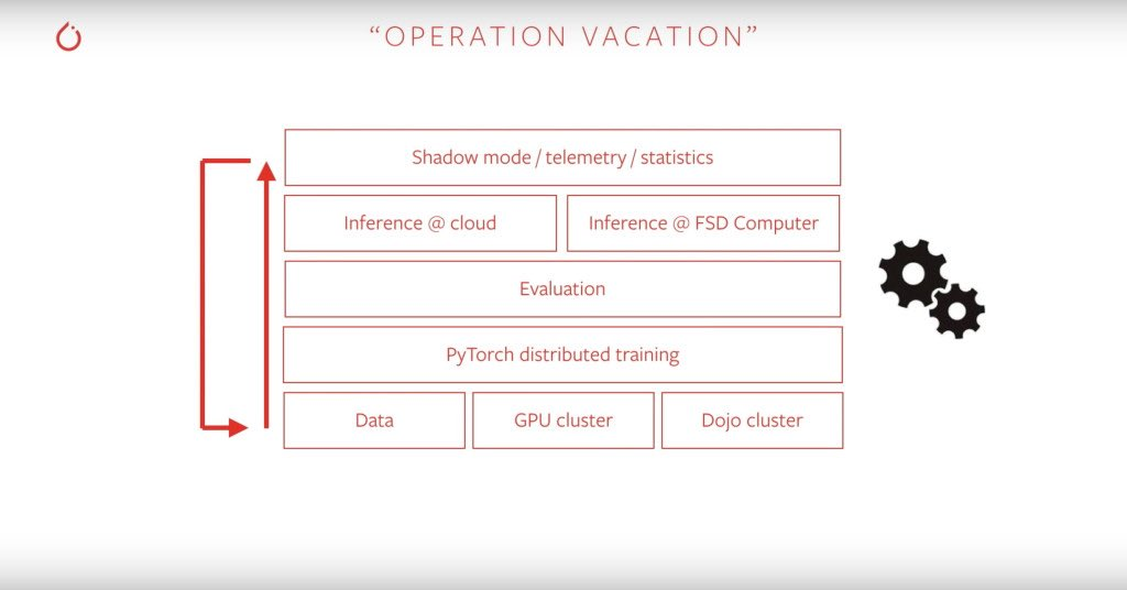 test Twitter Media - The @Tesla director of AI @karpathy covered their #DeepLearning stack and strategy for autopilot at the pytorch conference (10 min video) #ML https://t.co/ZW597jsjLo https://t.co/wvIWyMmtGd
