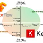 Image for the Tweet beginning: #Keras vs. tf.keras: What's the