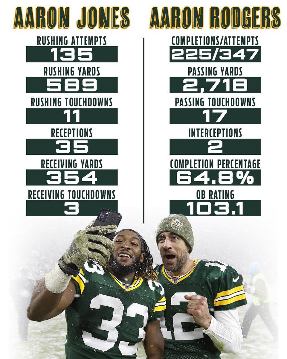 Aaron + Aaron = 🐐🐐  Here's how the @Packers' stars have fared through 🔟 weeks: