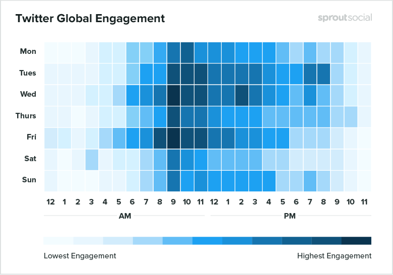 Twitter's global engagement looks similar to Facebook's, but with more engagement later in the evening after they've left work, and even some engagement very early in the morning (or very late at night, depending on your perspective). #socialmediamarketing  https:// buff.ly/2K00NPk     <br>http://pic.twitter.com/JRzHHPbQNE