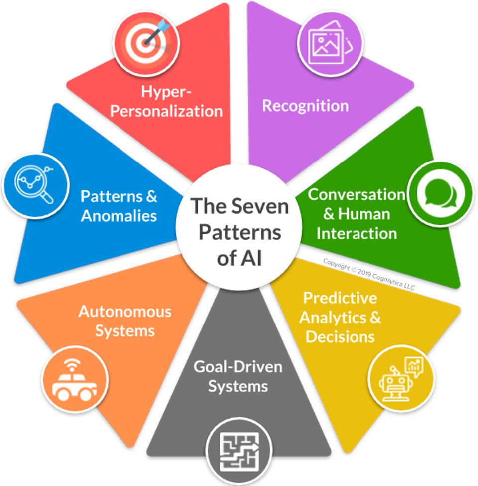 test Twitter Media - @LauraMStuart9 @kindamuslim The Seven Patterns Of AI @Forbes  https://t.co/vhGIV2PsdH  #BigData #DataScience #Tech #AI #ArtificialIntelligence #MachineLearning #ML   CC: @antgrasso @MikeQuindazzi @mvollmer1 @HeinzVHoenen @Ronald_vanLoon @evankirstel @Fabriziobustama https://t.co/H9PzvuspBC