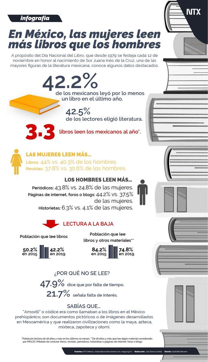 📈#INFOGRAFÍA | «En México, las mujeres leen más libros que los hombres». #DíaNacionalDelLibro• #Notimex