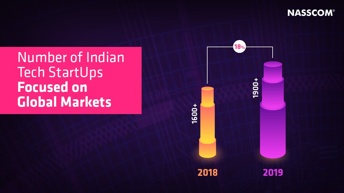 Indian tech #Startup ecosystem is globalizing rapidly with 21% of  #StartUps focused on overseas markets.