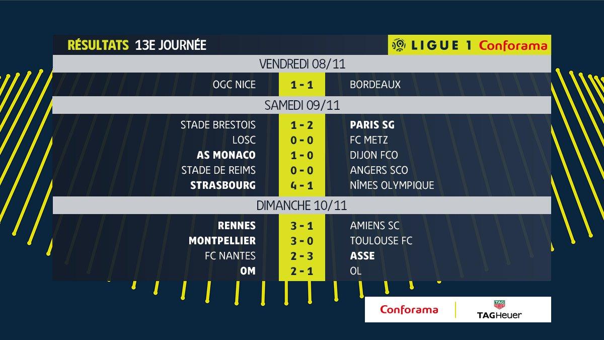 Kết quả vòng 13 Ligue 1