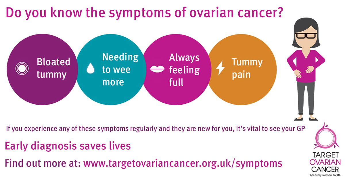 Targetovariancancer Pa Twitter Ovarian Cancer Symptoms Include Persistent Bloating Not Bloating That Comes And Goes Feeling Full Quickly And Or Loss Of Appetite Pelvic Or Abdominal Pain Urinary Symptoms Needing To