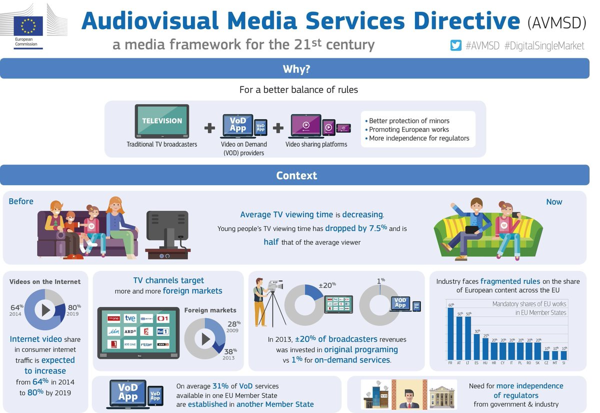 The Audiovisual Media Services directive, paves the way for a fair regulatory environment for the audiovisual sector across the European Union. Link >> buff.ly/2RmLdPK @ViolaRoberto @DSMeu via @antgrasso #AudioVisual #AVMSD #FutureofEurope #TMT