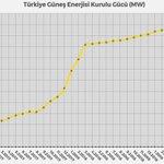 Image for the Tweet beginning: Türkiye'nin Ekim 2019 güneş enerjisi