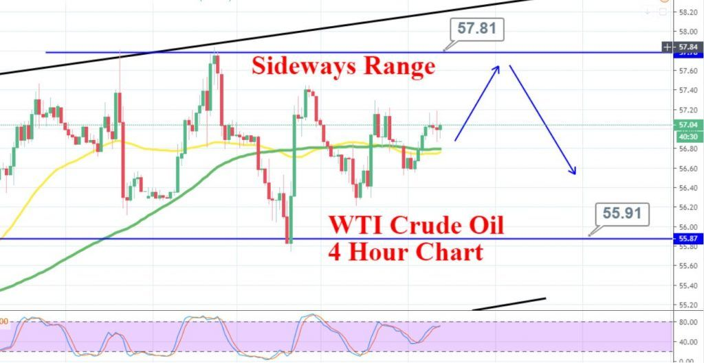 WTI crude oil prices under pressure as Trump rules out tariff reversals. How to trade #USOIL today?   #Commodities #tradingsignal #tradeplan #Trump
