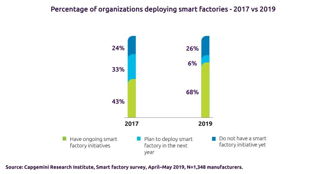 Organizations are showing an increasing appetite for smart factories - A survey by @Capgemini states that 68% of manufacturers have ongoing smart factory initiatives, far more than the 43% in 2017. Read More > buff.ly/2pXD7Ev via @antgrasso #Capgemini #SmartFactory #4IR