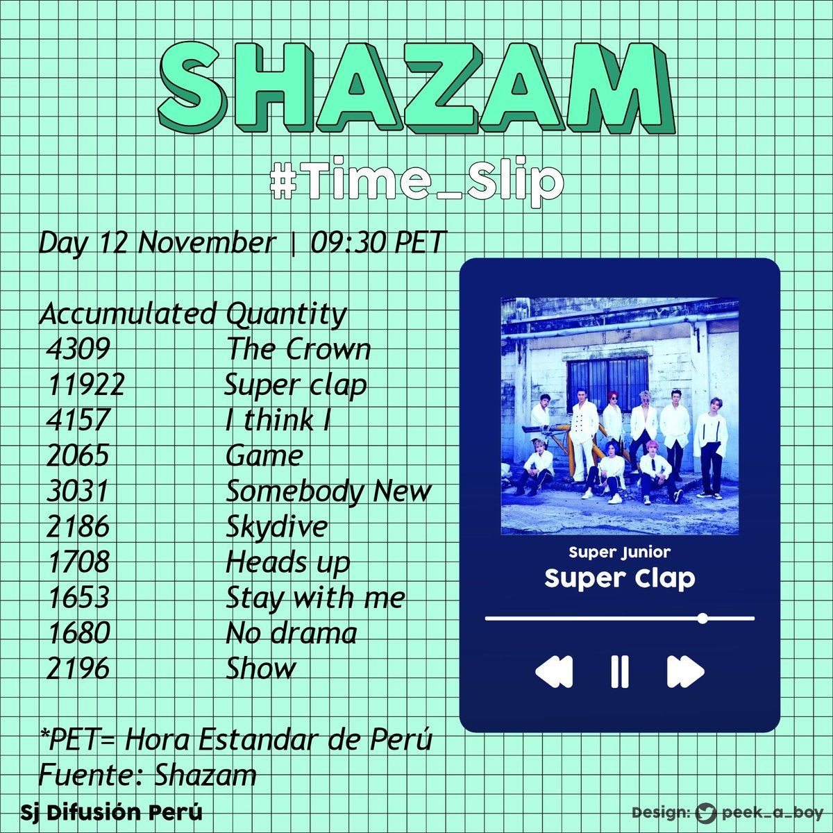 ✔📈#SJ_Time_Slip SHAZAM REPORT 📅12/11 🎧 ELF, while listening on Youtube or Spotify use the app Shazam. We continue very low in the reproductions. ¡¡Come on!! 💪🏼➡️ buff.ly/114qGgc #SJ_SUPER_Clap #SUPER_Clap #슈퍼주니어 #SUPERJUNIOR @SJofficial EFA|Team Stream