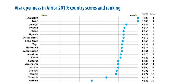 """Il ressort du """"Africa Visa Openness report 2019"""" publié par @AfDB_Group lors du @AIFMarketPlace que le Togo se classe' pour la deuxième année consécutive dans le Top 10 des pays les plus ouverts aux citoyens africains. #PND_Togo https://t.co/l4d7Auhgut"""