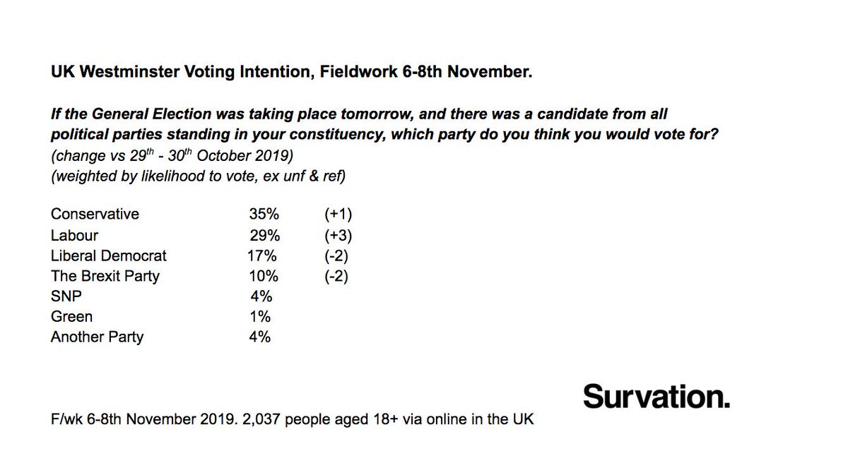 NEW Westminster Voting Intention. Nota bene: fieldwork was prior to the recent major party list shuffle and features no reallocation of first choice party.