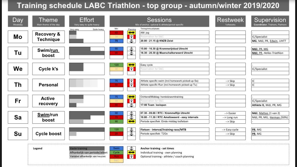 """test Twitter Media - Na 1,5 week 'up & running' zegt de #LABCTriathlon #topgroep """"dankjewel voor dit trainingsschema!"""" - motiverend! Wij zetten de dank door naar: gemotiveerde atleten, zwem-partner @UtrHeuvelrugTri en loop-partner @hellastriathlon @hellasloopboost + @Sport_Utrecht https://t.co/yiamuhg2Yj"""
