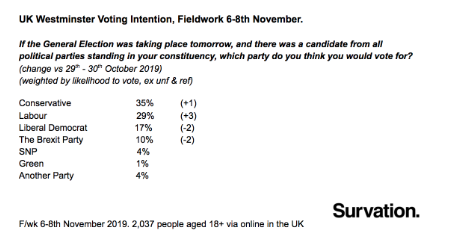 New poll from @Survation: 6-point Tory lead, the lowest recently