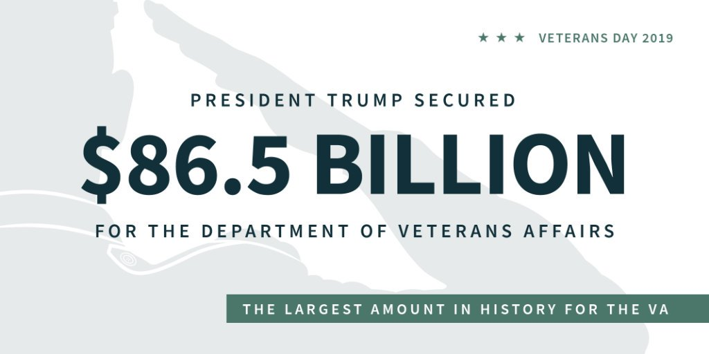In 2018, President @realDonaldTrump signed the largest funding bill in history for the Department of Veterans Affairs. 45.wh.gov/Lpdo97