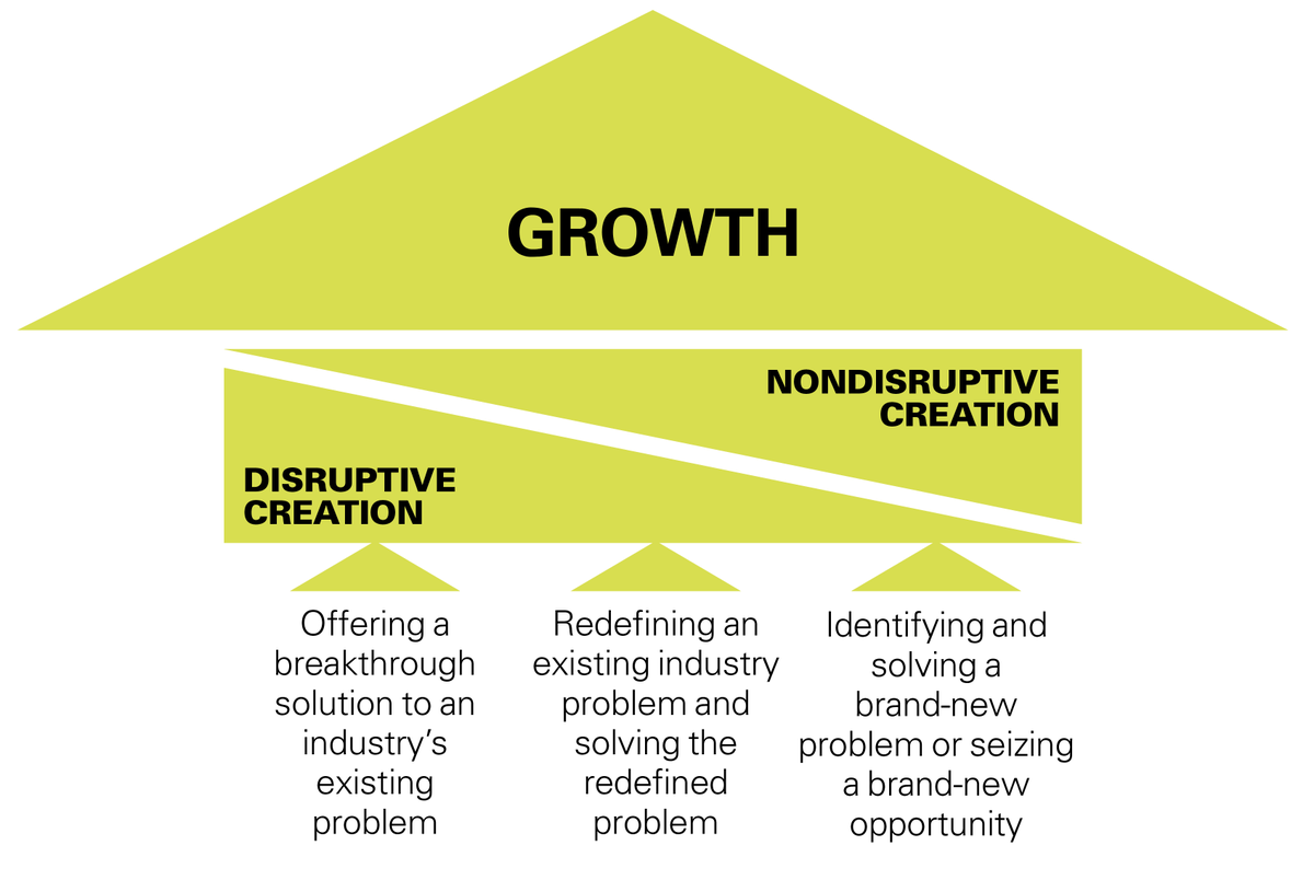 Each approach to Innovation strikes a different balance between disruptive and non-disruptive creation to achieve growth. buff.ly/2HaaHgC @mitsmr via @antgrasso #Innovation #CEO #CIO #Strategy