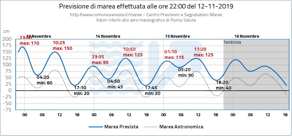#Venezia allerta massima acqua alta: alle 23.00 pi...