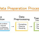 Image for the Tweet beginning: Solving Data Challenges In #MachineLearning