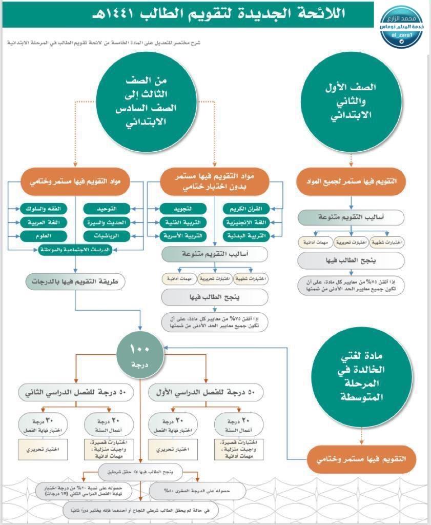 محمد الزارع Twitter પર لائحة تقويم الطالب الجديدة بالمرحلة الابتدائية لائحة تقويم الطالب