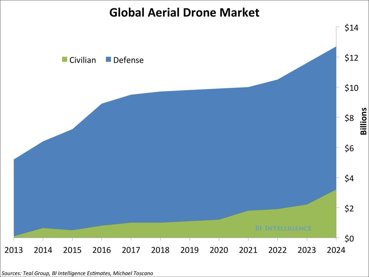 The most prominent way in which drones help fight climate change is by assisting with data collection. Link >> buff.ly/2Jpvyht @wef via @antgrasso #Drones #ClimateChange #Analytics #DigitalTransformation