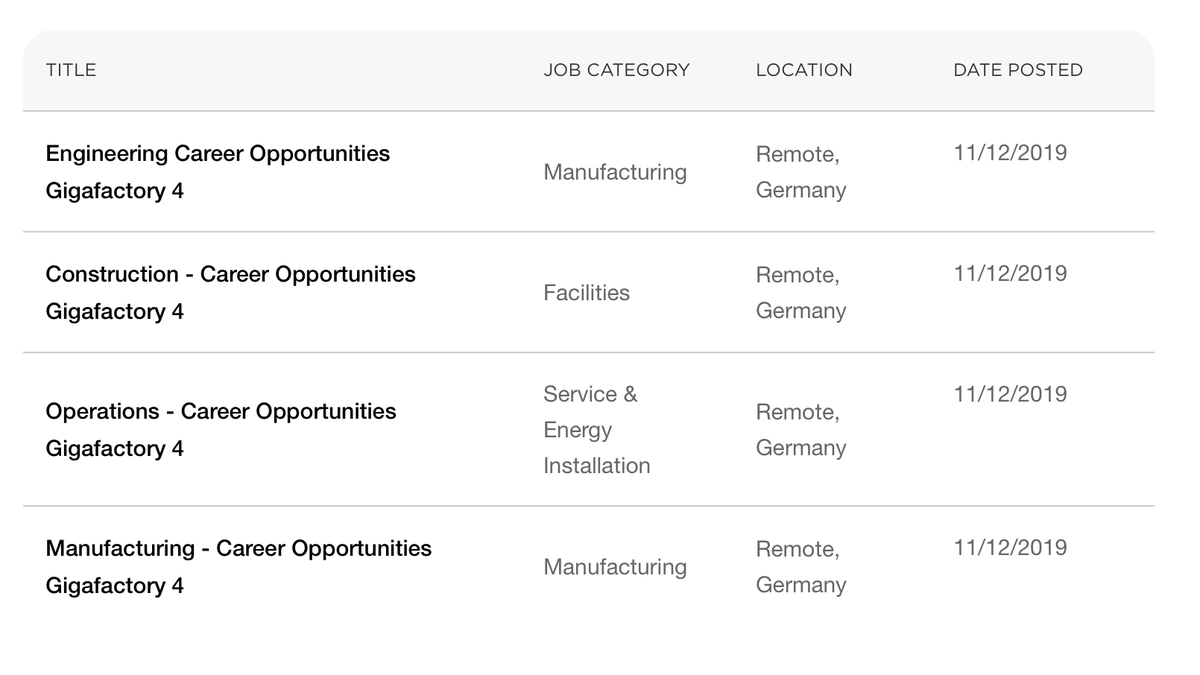 Tesla Gigafactory Jobs >> Tesla Daily On Twitter Elon And Jerome Are Both In Germany