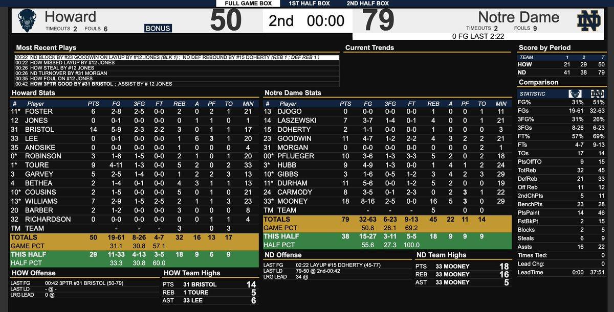 Notre Dame 79 Howard 50  FINAL  John Mooney: 18 points and 16 rebounds