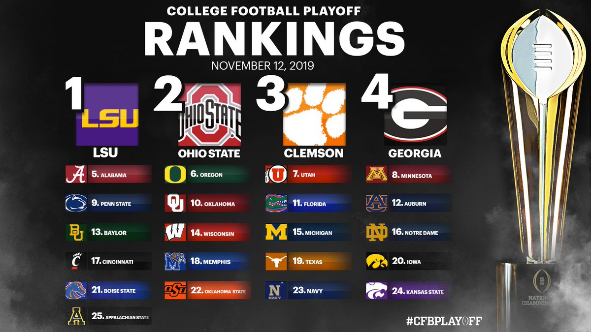 #CFBPlayoff rankings are in! Do you have any issues with these rankings? 🏈🏆  No. 1 #LSU No. 2 #OhioState No. 3 #Clemson No. 4 #Georgia  No. 5 #Alabama No. 6 #Oregon