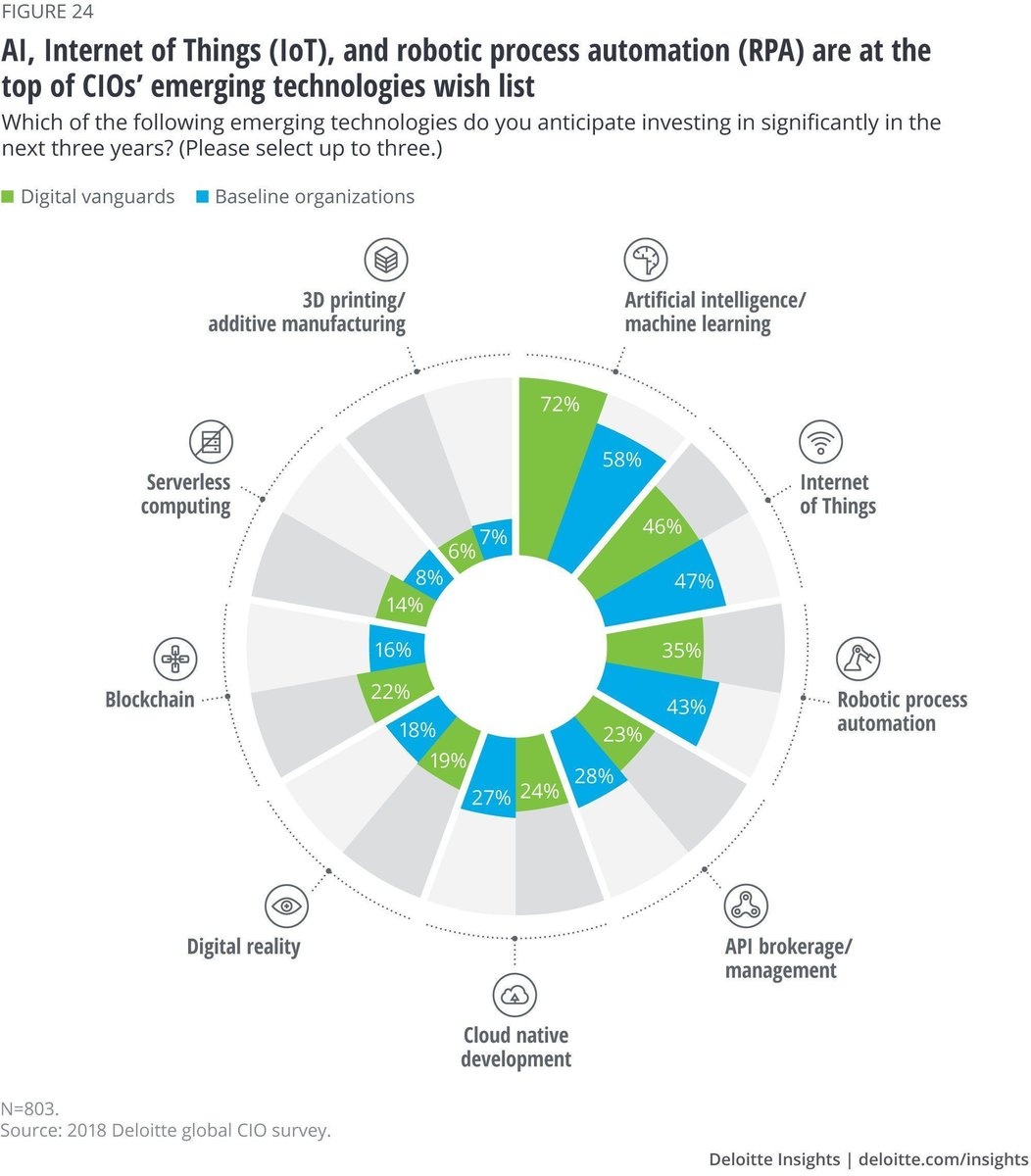 CIOs expect to make substantial investments in Artificial Intelligence, Machine Learning, Internet of Things, and Robotic Process Automation. Link >> buff.ly/2PX3Dbx @DeloitteInsight via @antgrasso #AI #ML #IoT #RPA #CIOs #DigitalStrategy