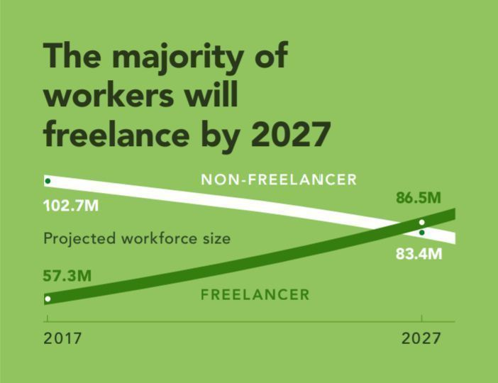 Based on current workforce growth rates, the majority of the US workforce will freelance by 2027. Link >>> buff.ly/2GM3YaE @wef via @antgrasso #WorkForce #FutureOfWork #freelance #DigitalTransformation #Jobs