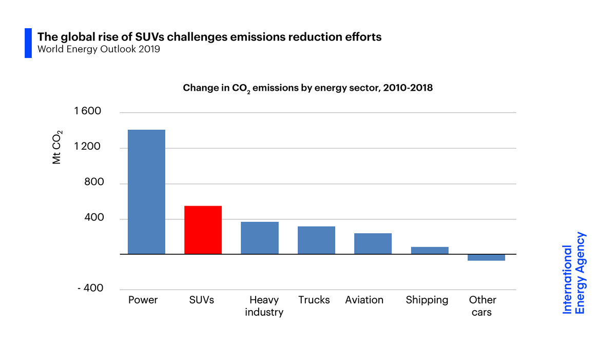 The global rise of SUVs is challenging efforts to reduce emissions.If the appetite for heavier & bigger cars continues to grow at a similar pace to the past decade, this would add nearly 2m barrels a day in global oil demand by 2040.→  https://iea.li/34TimbV4/