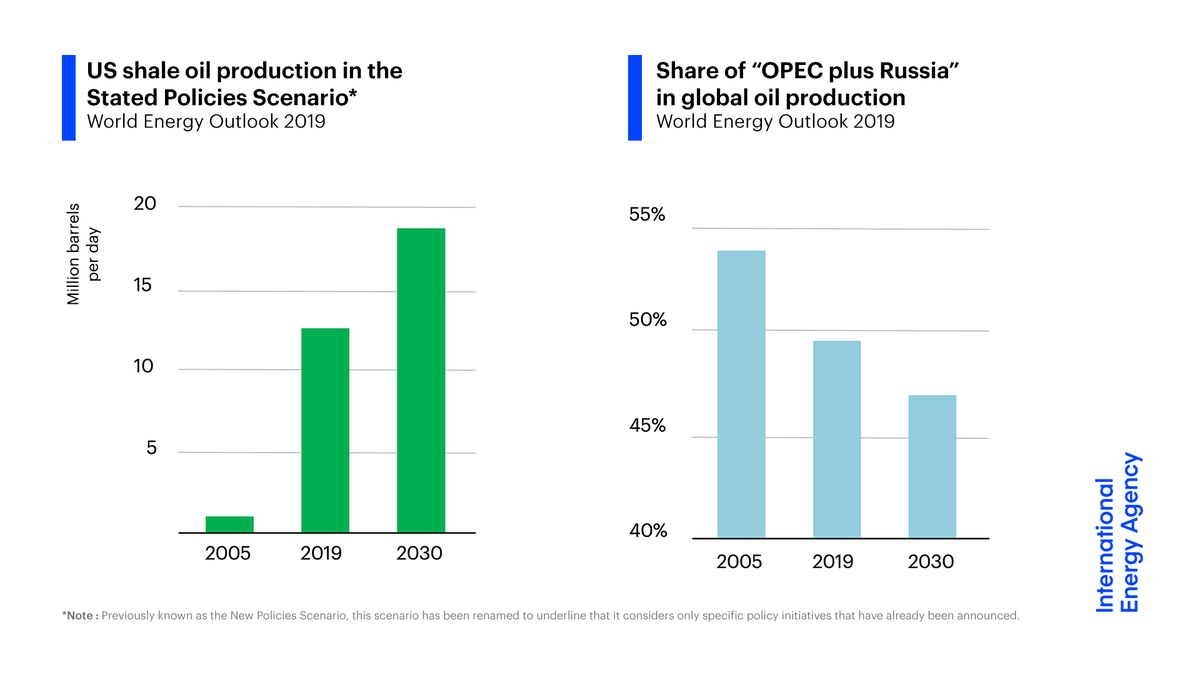 The dramatic growth in recent years of US shale production is set to slow, but the resources exist to maintain high output for many years to come.This dynamic provides a strong counterweight to efforts to manage oil markets.6/