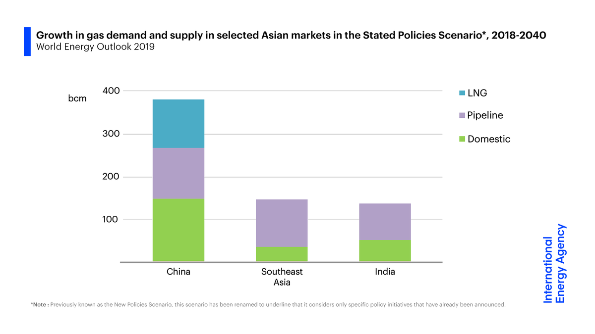 Over the next two decades, developing countries in Asia - led by China - account for half the growth in global gas demand and almost all the increase in trade, mostly in the form of liquefied natural gas (LNG).→  https://iea.li/2CC8DdJ7/