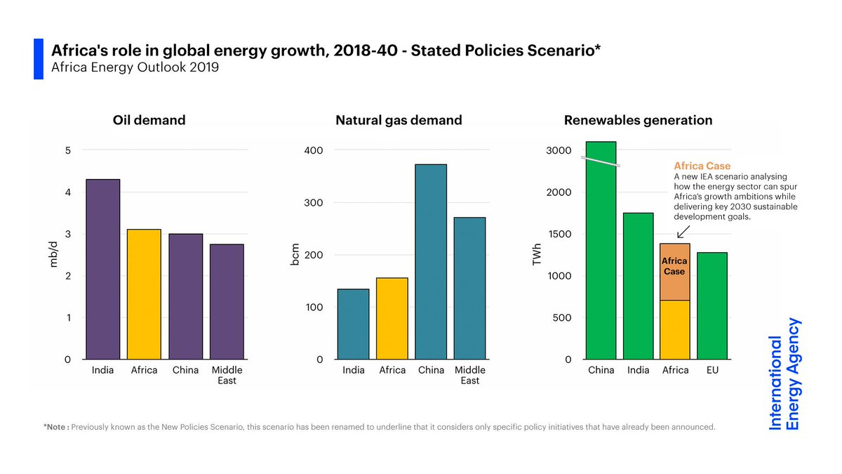 With a rapidly rising population & a major switch away from the traditional use of biomass, Africa is set to emerge as a major source of global growth for solar, wind, oil & natural gas.8/