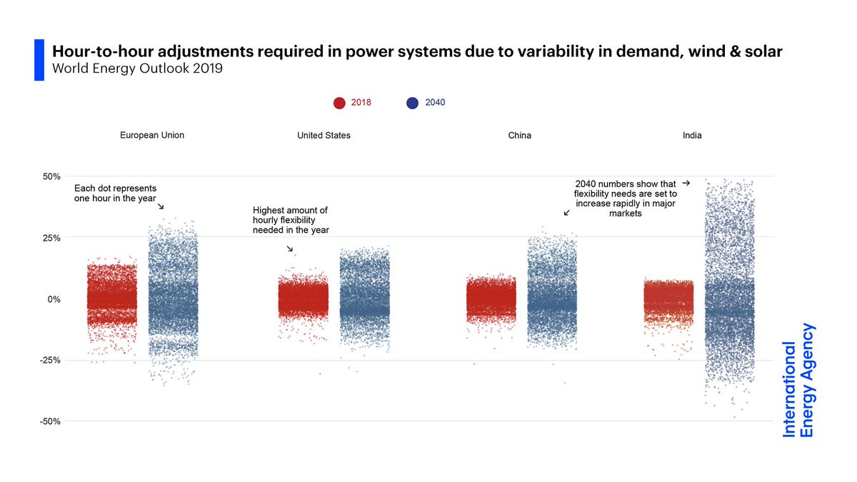The rise of wind & solar has major implications, placing electricity at the heart of energy security.Global power systems' needs for flexibility are set to double by 2040, but today's market designs may not bring enough investment to meet those needs.10/