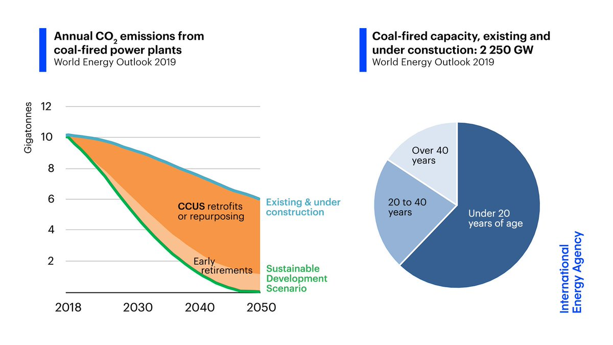 Investment in carbon capture, utilisation & storage (CCUS) will be critical to ensure that the young global coal fleet is in line with climate targets.Repurposing coal plants to provide flexibility can reduce CO2 & air pollution and help integrate renewables.11/