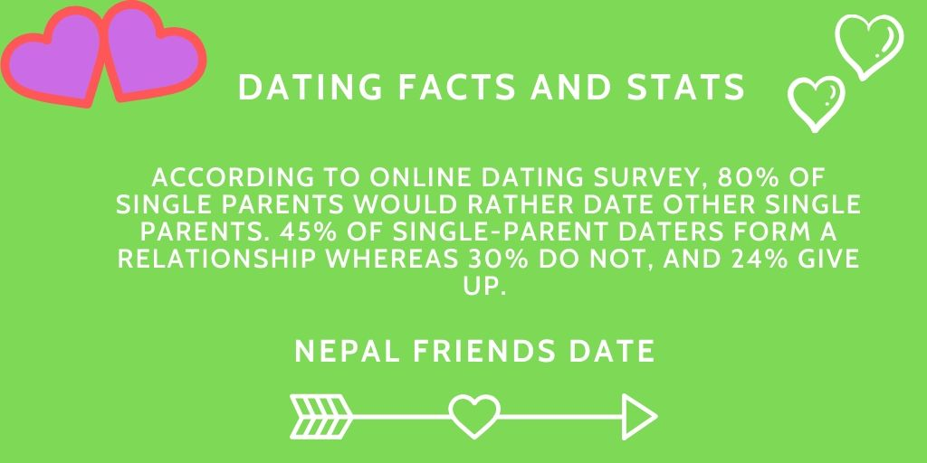 Online Dating yrke